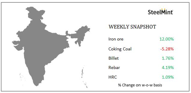 Weekly: Indian steel market snapshot