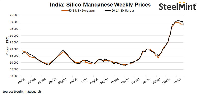 India: Silicomanganese prices come under pressure on lack of demand