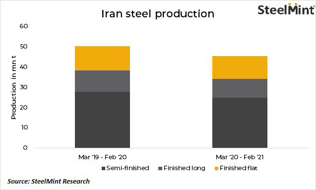 Iran: Semi-finished steel production rises by 11%