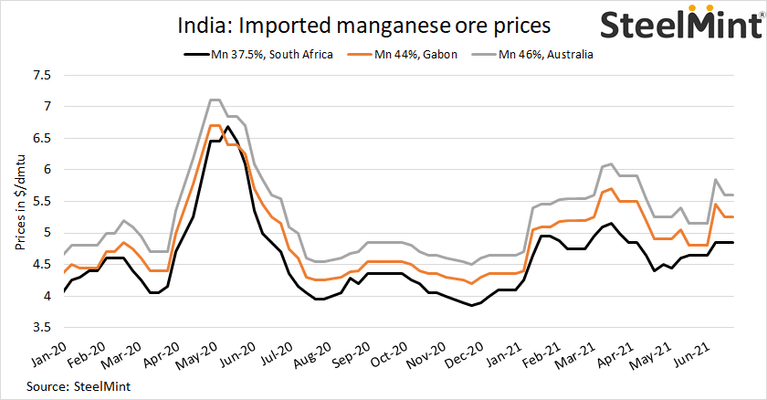 India: Imported manganese ore prices remain stable w-o-w