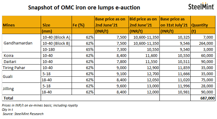 India: OMC to auction 687,000 t of iron ore lumps on 31 Jul'21