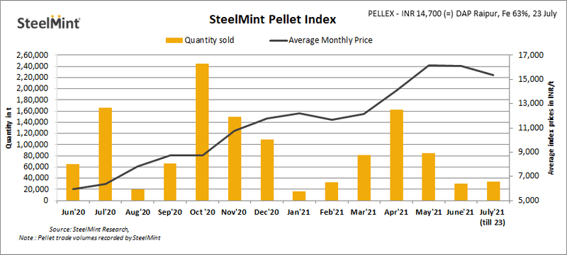 SteelMint: PELLEX remains stable on limited trade