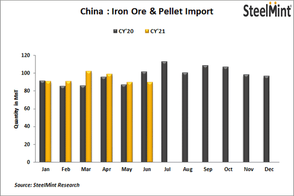 China: Iron ore imports up in H1 CY'21 on increased steel output