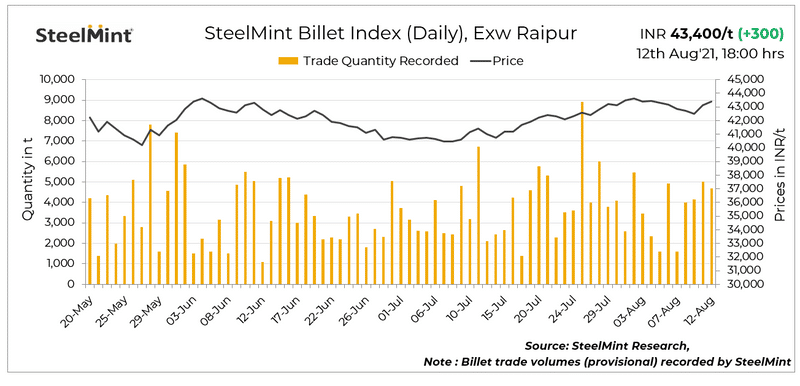 SteelMint: Raipur billet index rises by INR 300/t on strong demand - 12 Aug