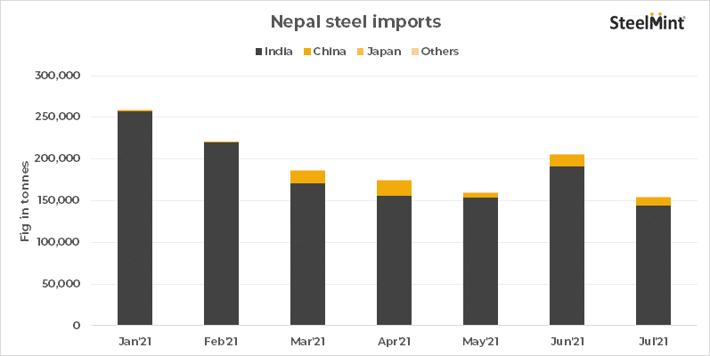 Nepal's steel imports rise 40% y-o-y in Jan-Jul'21