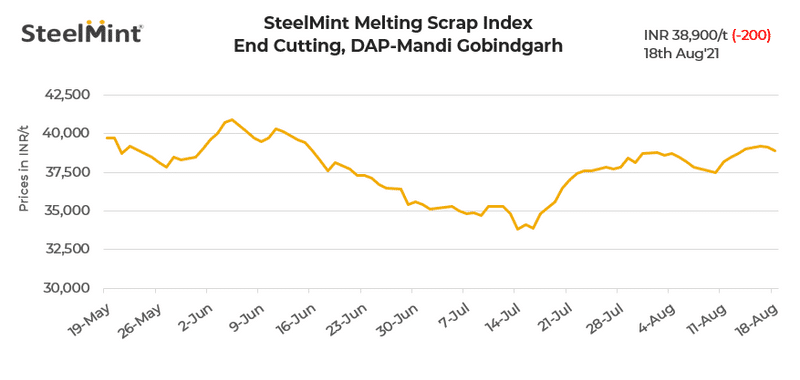 SteelMint: India's domestic steel scrap index drops INR 200/t on limited finished steel trade
