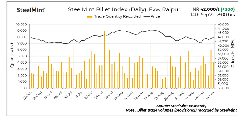 SteelMint: Raipur billet index rises by INR 300/t on active trading - 14 Sep