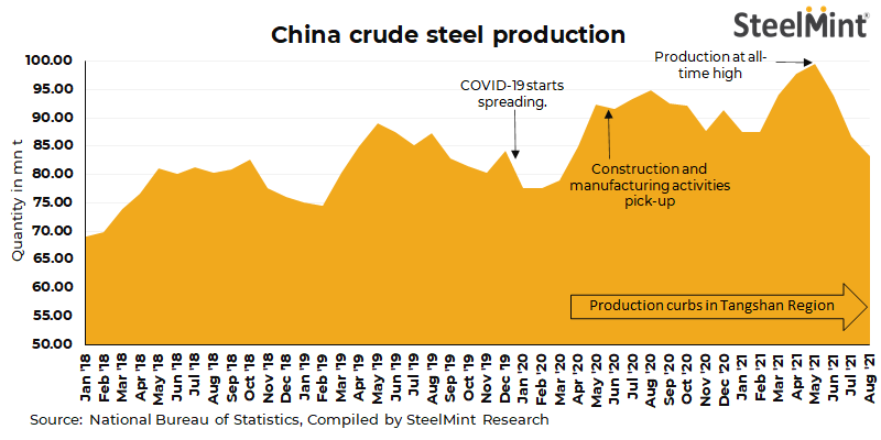 China's crude steel production drops 13% y-o-y in Aug'21