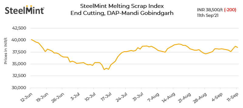 SteelMint: India's steel scrap index falls on correction in semi-finished steel prices