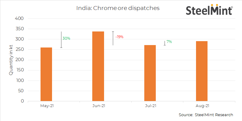 India: Chrome ore dispatches remain relatively stable in Aug '21