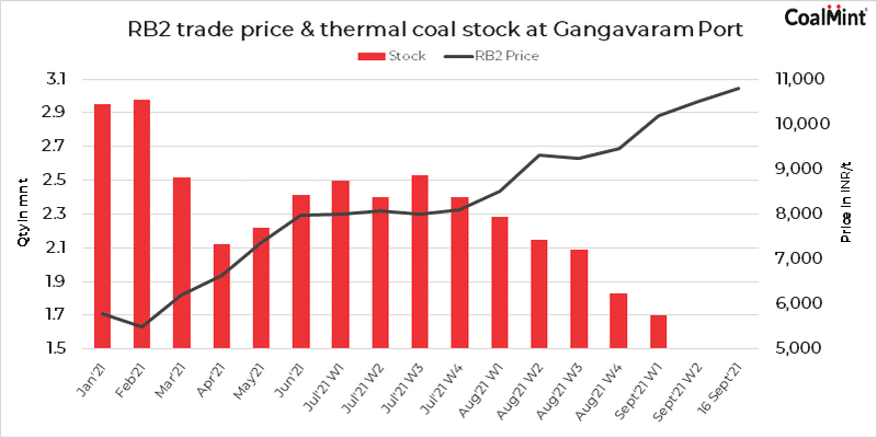 India: S. African portside coal prices up INR 600/t w-o-w amid domestic shortage
