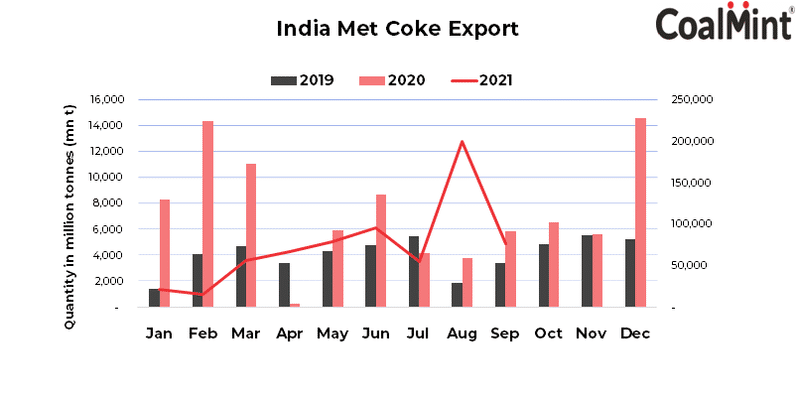India: Met coke exports up over 250% in Aug'21 on sustained global rally