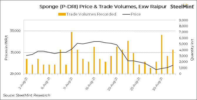 Indian sponge iron prices fall significantly in Aug'21
