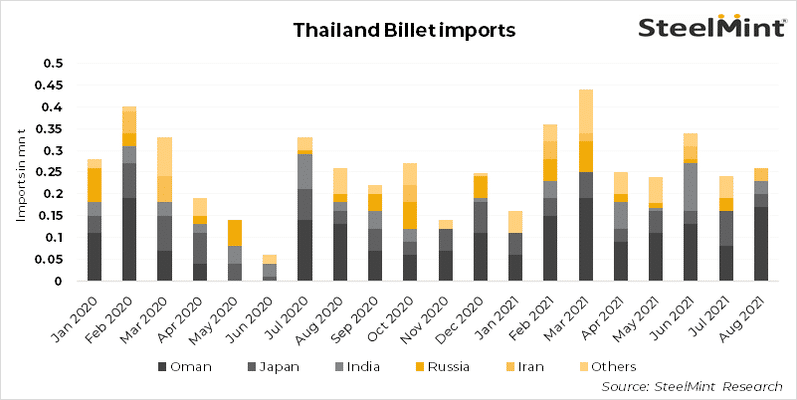 Thailand: Billets import up 20% m-o-m in Aug'21